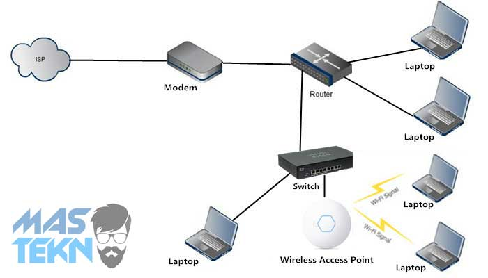 Pengertian Access Point dan Fungsi Access Point Penjelasan Lengkap